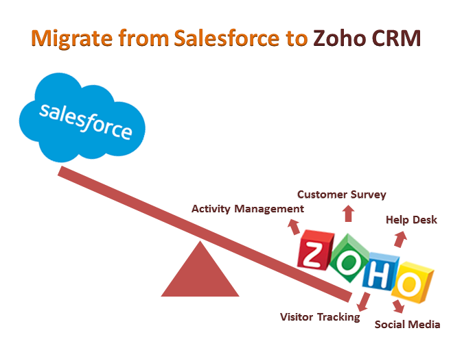 Migrate from Salesforce to Zoho CRM