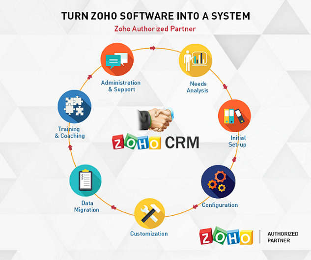 Winning with ZOHO CRM - Copy