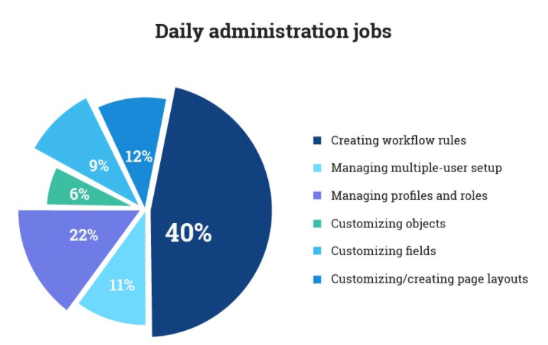 Daily Adminstration Jobs