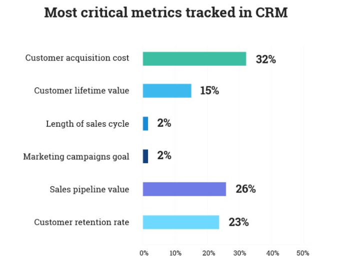 Most Critical Metrics Tracked in CRM