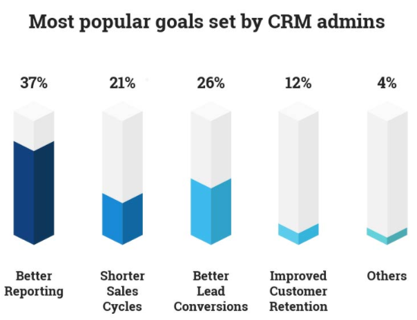Most Popular Goals Set by CRM Admins