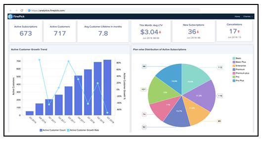 Zoho Analytics Analysis